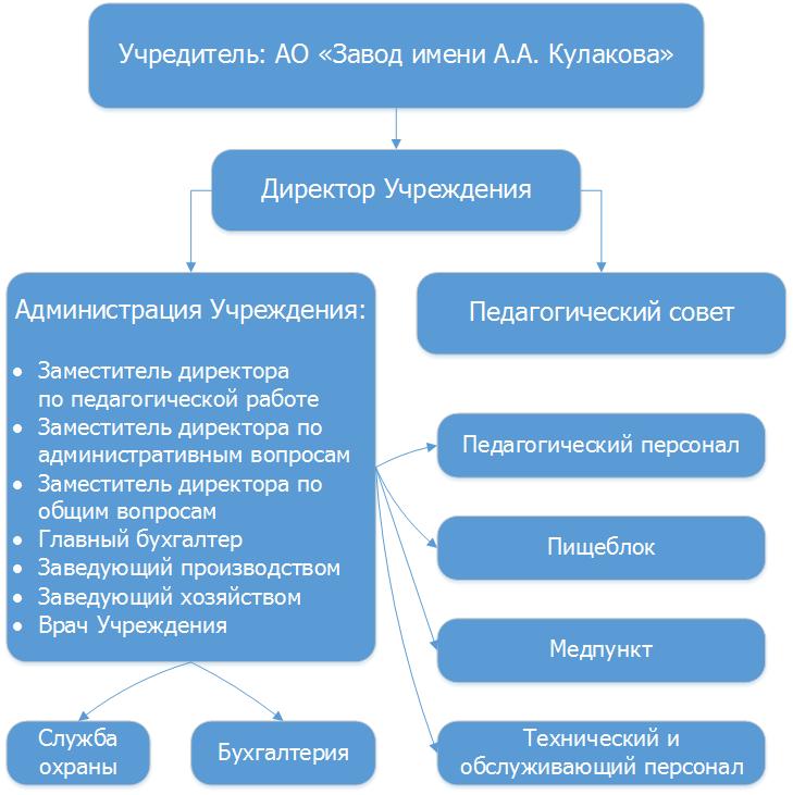 Организационная схема Учреждения
